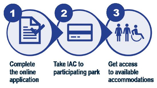 IAC process